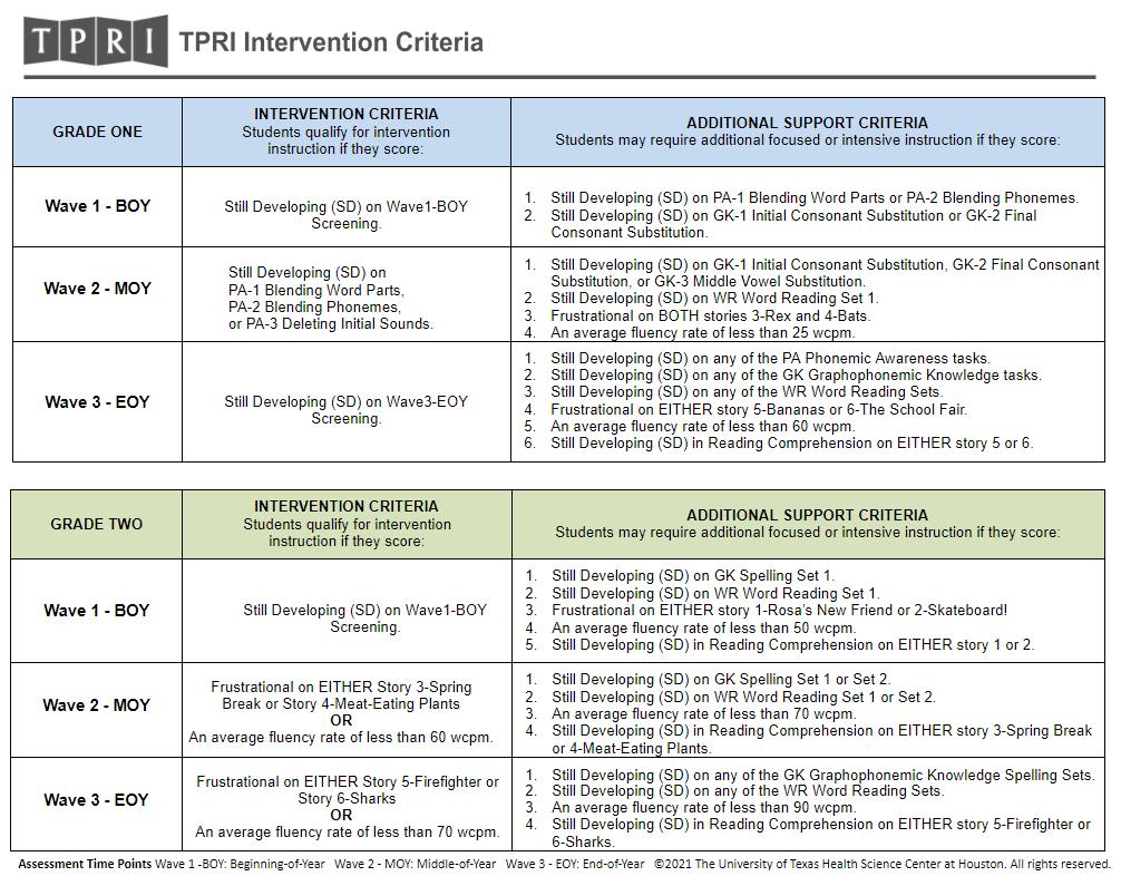 TPRI intervention criteria