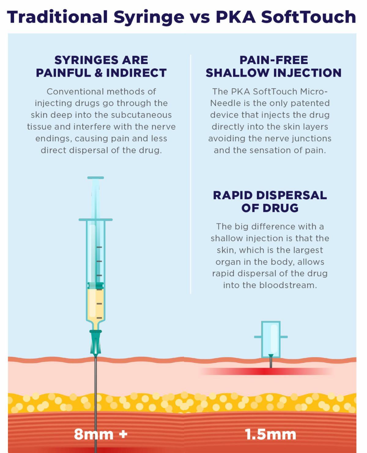 Traditional Syringe vs. PKA SoftTouch.jpg