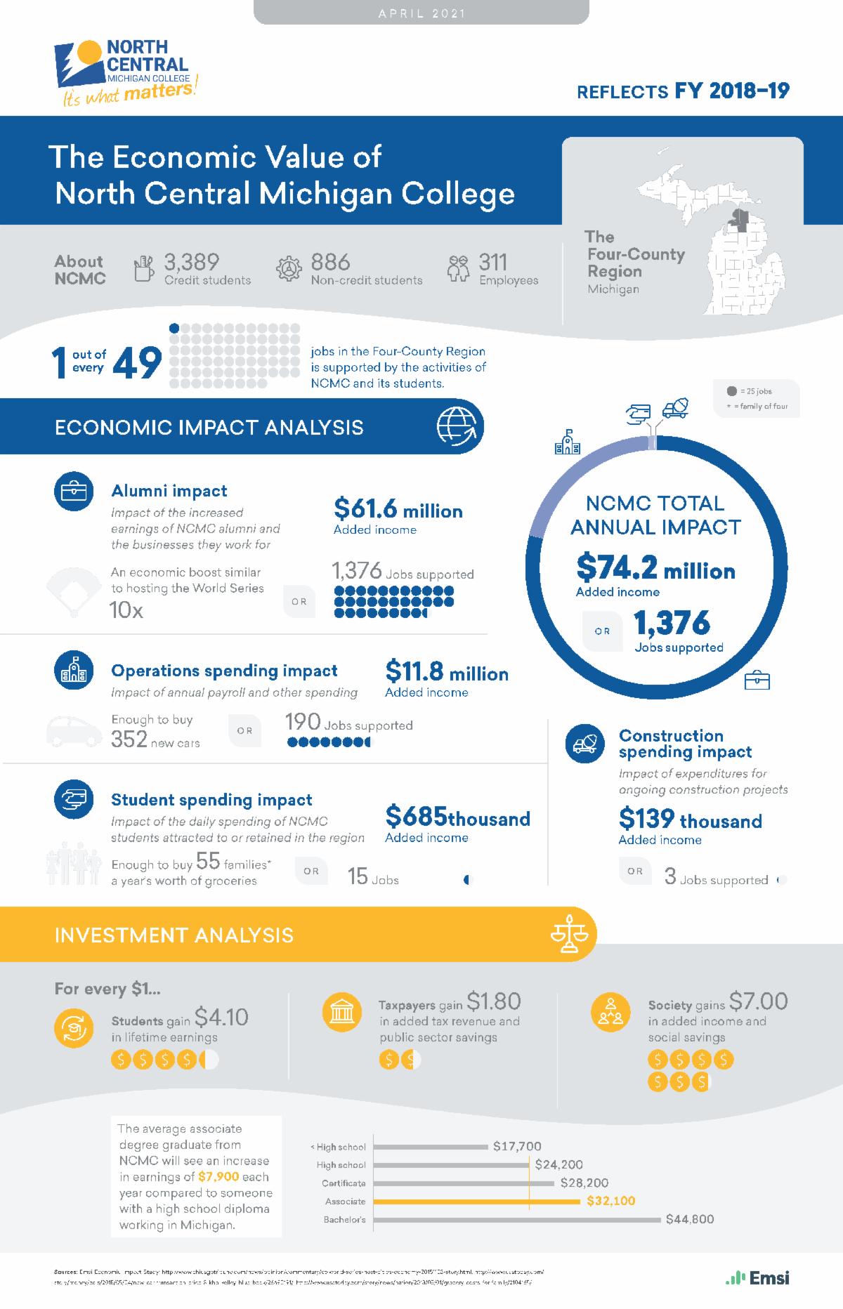 NCMC econ impact 2020